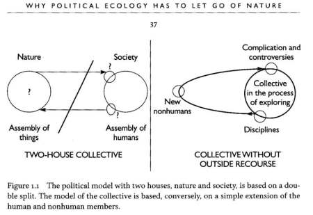 politics of nature 01