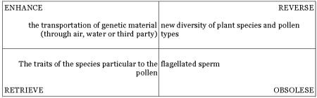 tetrad pollen